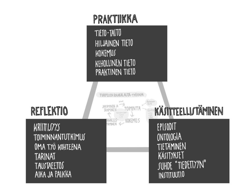 """PRAKTIIKKA Titeo-taito Hiljainen tieto Kokemus Kehollinen tieto Praktinen tieto  REFLEKTIO Kriitisyys Toiminnantutkimus Oma työ kohteena Tarinat Taustaeetos Aika ja paikka  KÄSITTEELLISTÄMINEN Episodit Ontologia Tietäminen Käsitykset Suhde """"tiedettyyn"""" Instituutio"""